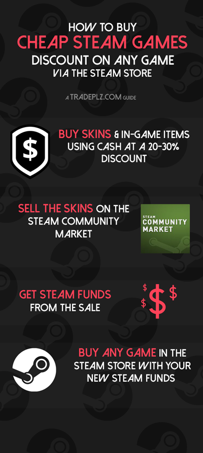 How to buy Cheap Steam games – Discount on any game (via the