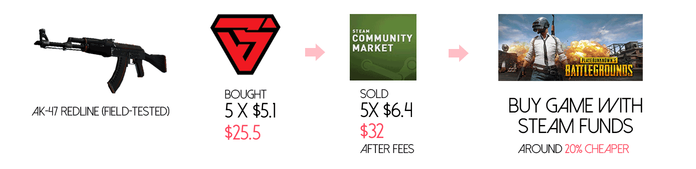 Buy and sell - Steam community market